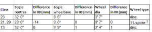 Wheelbase comparison table